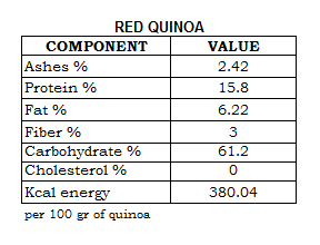 red-quinoa-nutrition-table