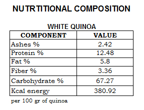 white-quinoa-nutrition-table