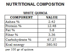 white-quinoa-nutrition-table